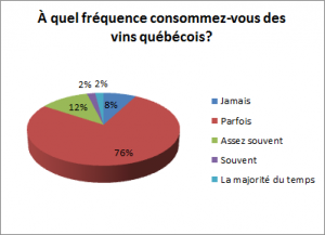 FrequenceConsommationVinxQuebecois